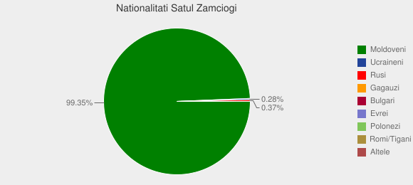 Nationalitati Satul Zamciogi